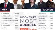 Kalahkan Sri Mulyani dan Susi Pujiastuti, Najwa Shihab Duduki Urutan Teratas Wanita Paling Dikagumi Di Indonesia